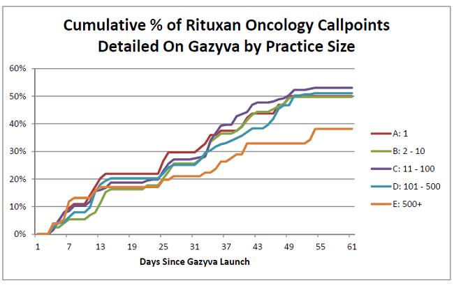 Gazyva Launch Practice Size