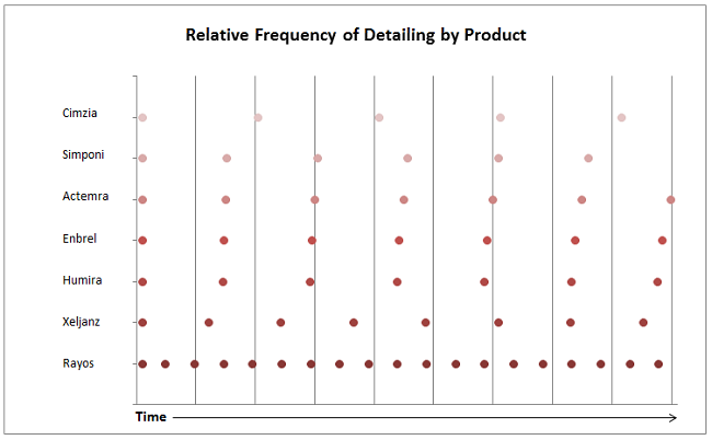 Product Frequency