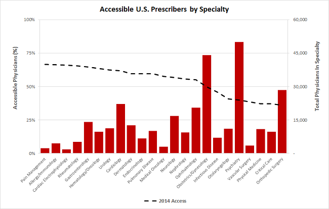 mddetails accessible prescribers