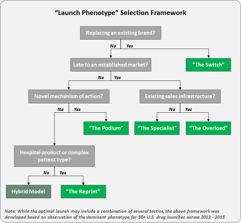 Launch Phenotype Selection Framework