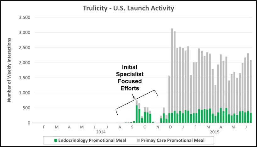 glp-1 launch comparison